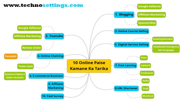 online earning mind map